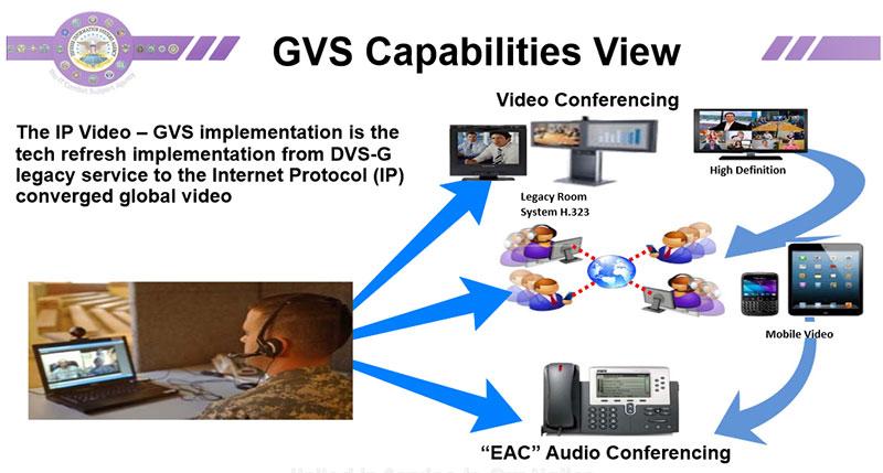 Defense Information Systems Agency | Vidyo